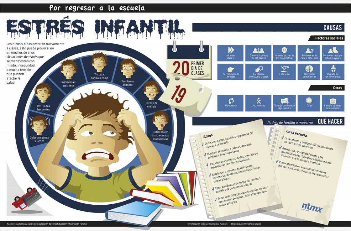 Estrés infatil Notimex DiarioEducacion