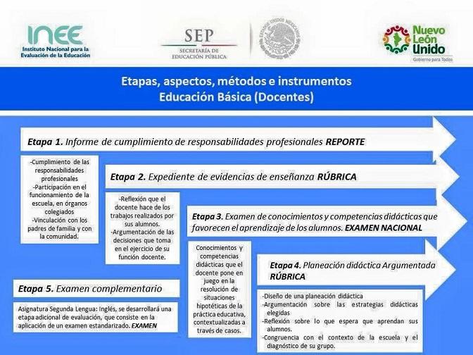 Resultados De Servicio Profesional Docente Permanencia