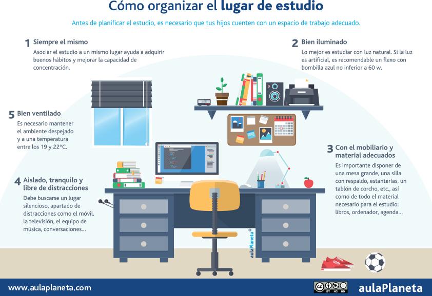Cómo organizar nuestro estudio