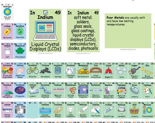 tabla de los elementos interactiva - Tabla Periodica Usos